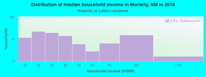 Moriarty household income for Hispanic or Latino race householders