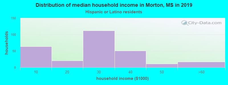 Morton household income for Hispanic or Latino race householders