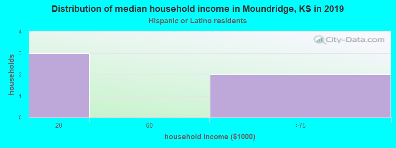 Moundridge household income for Hispanic or Latino race householders