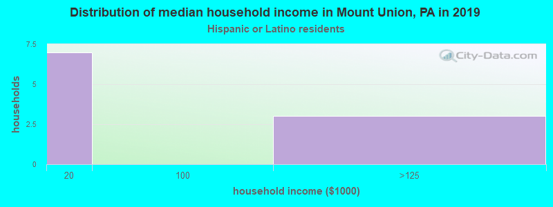Mount Union household income for Hispanic or Latino race householders