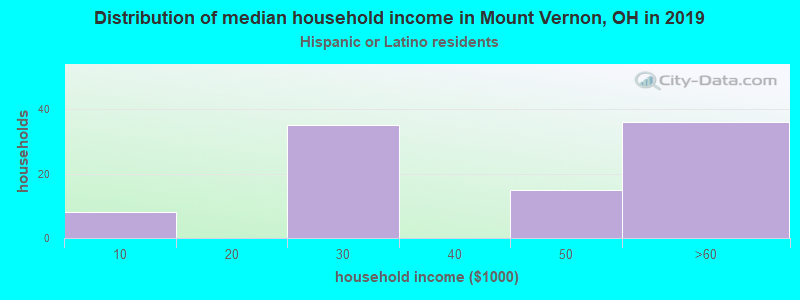 Mount Vernon household income for Hispanic or Latino race householders