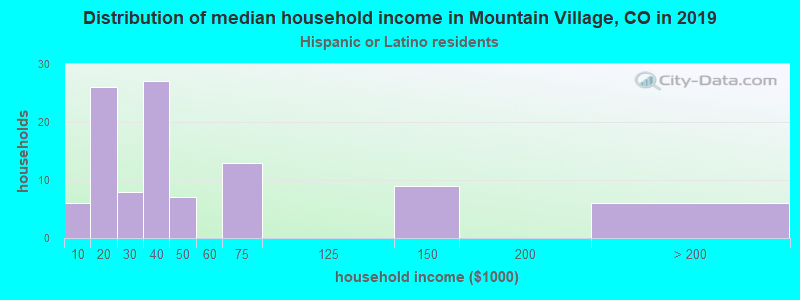 Mountain Village household income for Hispanic or Latino race householders