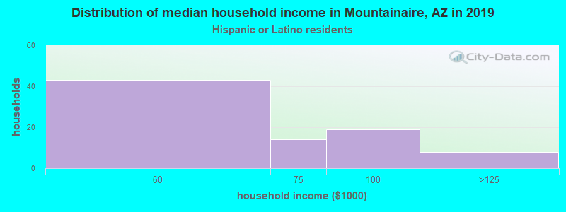 Mountainaire household income for Hispanic or Latino race householders