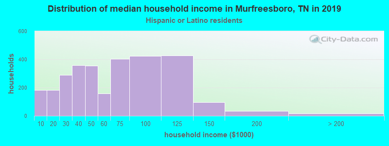 Murfreesboro household income for Hispanic or Latino race householders