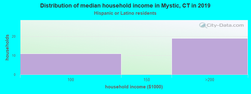 Mystic household income for Hispanic or Latino race householders