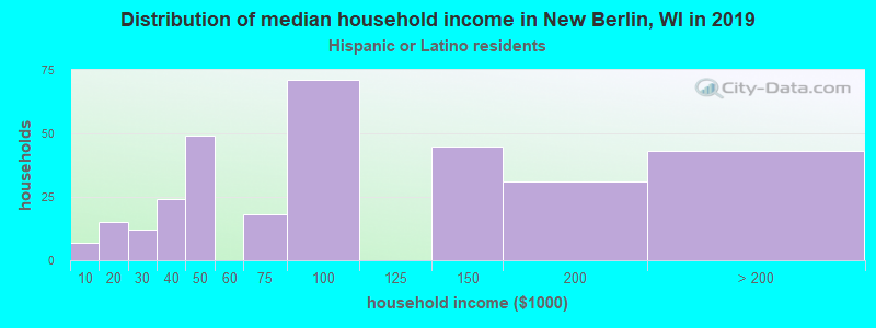 New Berlin household income for Hispanic or Latino race householders