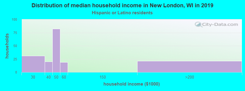 New London household income for Hispanic or Latino race householders