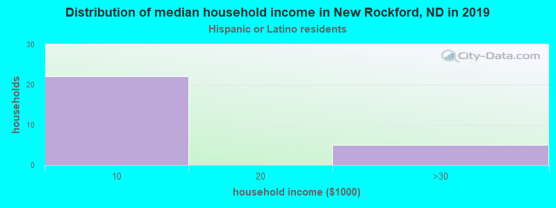 New Rockford household income for Hispanic or Latino race householders