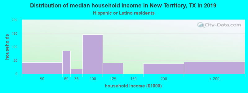 New Territory household income for Hispanic or Latino race householders