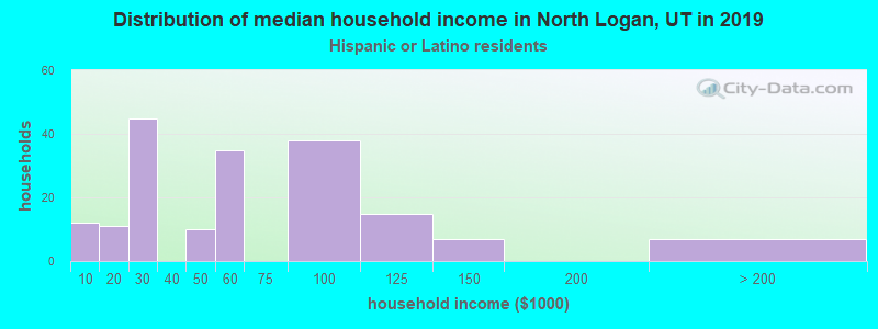 North Logan household income for Hispanic or Latino race householders