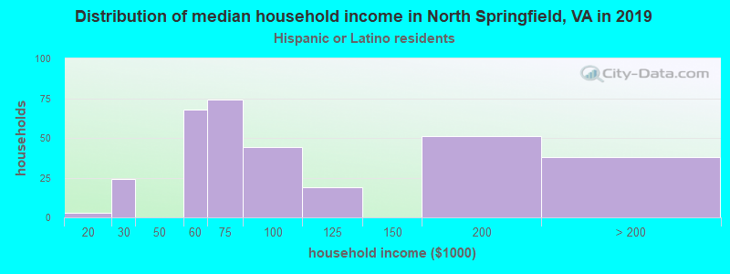 North Springfield household income for Hispanic or Latino race householders