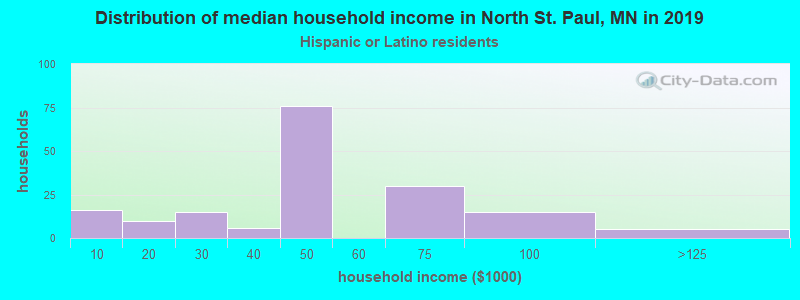 North St. Paul household income for Hispanic or Latino race householders