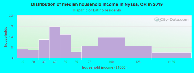 Nyssa household income for Hispanic or Latino race householders