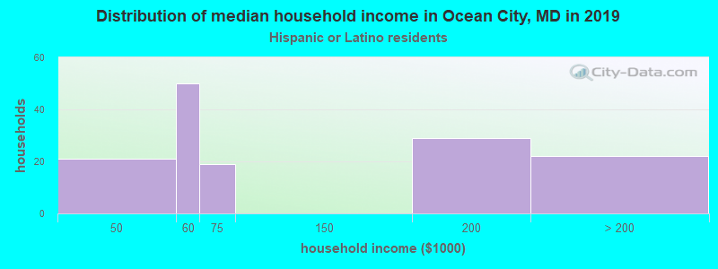 Ocean City household income for Hispanic or Latino race householders