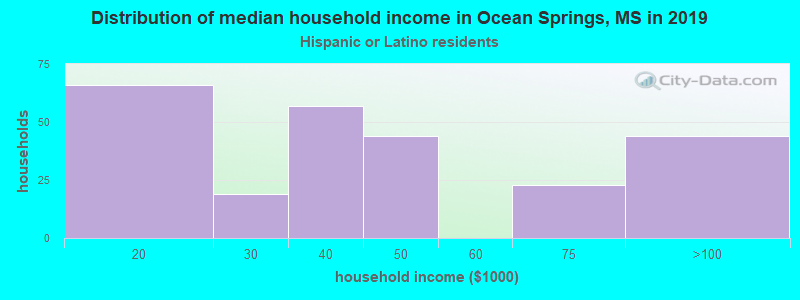Ocean Springs household income for Hispanic or Latino race householders