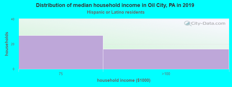 Oil City household income for Hispanic or Latino race householders
