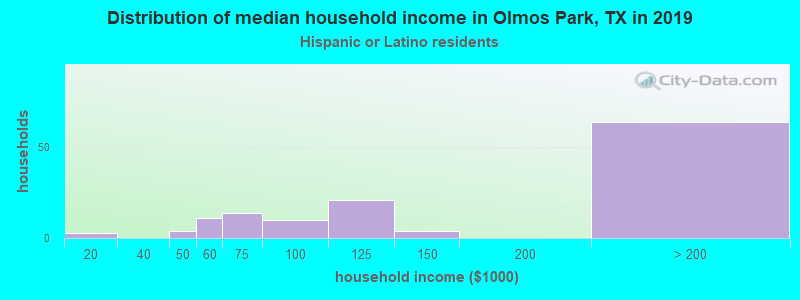 Olmos Park household income for Hispanic or Latino race householders