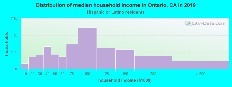 Ontario household income for Hispanic or Latino race householders