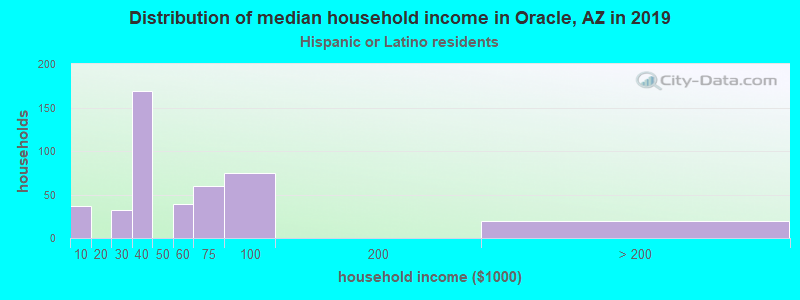 Oracle household income for Hispanic or Latino race householders