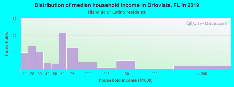 Orlovista household income for Hispanic or Latino race householders