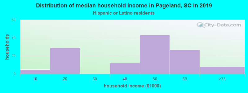 Pageland household income for Hispanic or Latino race householders