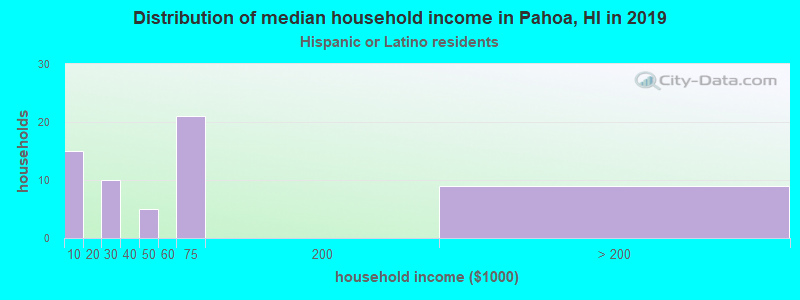 Pahoa household income for Hispanic or Latino race householders