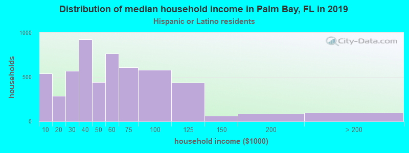 Palm Bay household income for Hispanic or Latino race householders