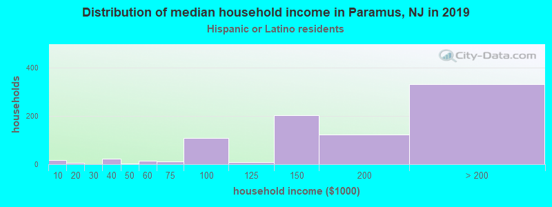 Paramus household income for Hispanic or Latino race householders
