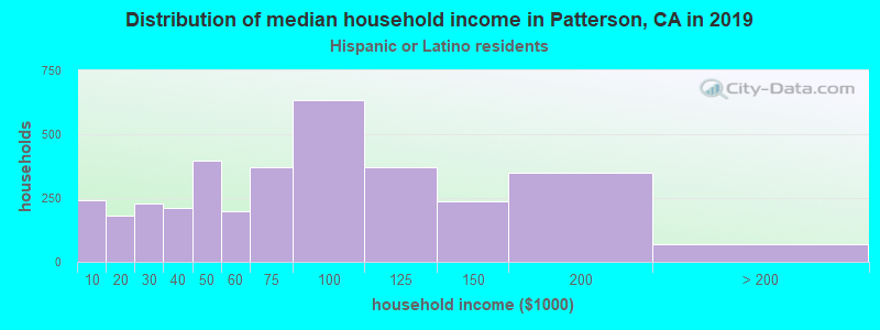 Patterson household income for Hispanic or Latino race householders