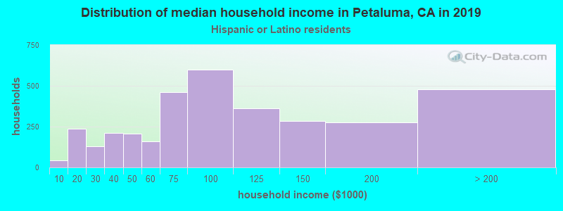 Petaluma household income for Hispanic or Latino race householders
