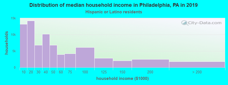 Philadelphia household income for Hispanic or Latino race householders