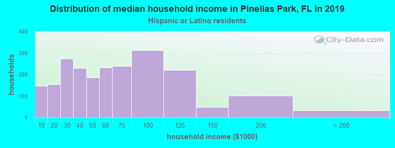 Pinellas Park household income for Hispanic or Latino race householders