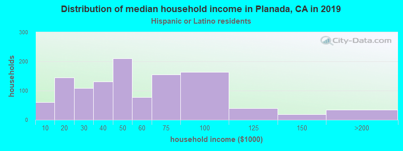 Planada household income for Hispanic or Latino race householders