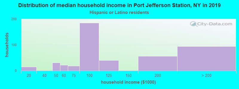 Port Jefferson Station household income for Hispanic or Latino race householders