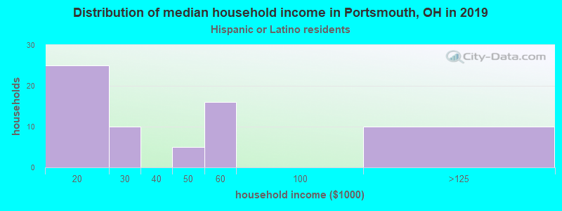 Portsmouth household income for Hispanic or Latino race householders