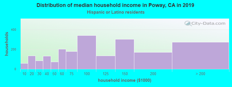 Poway household income for Hispanic or Latino race householders