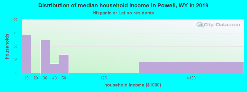 Powell household income for Hispanic or Latino race householders