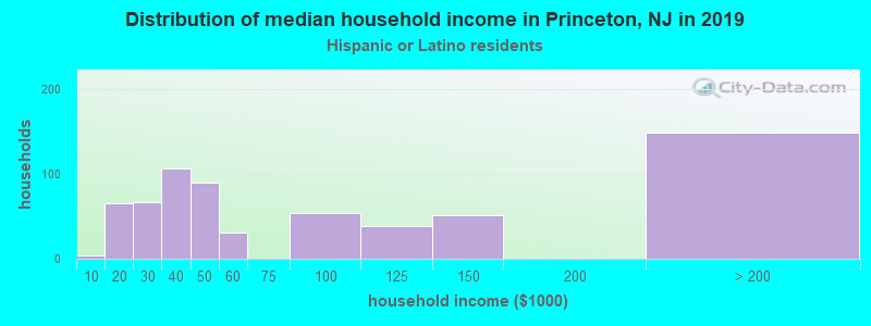 Princeton household income for Hispanic or Latino race householders