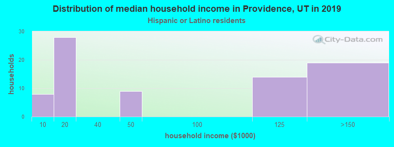 Providence household income for Hispanic or Latino race householders