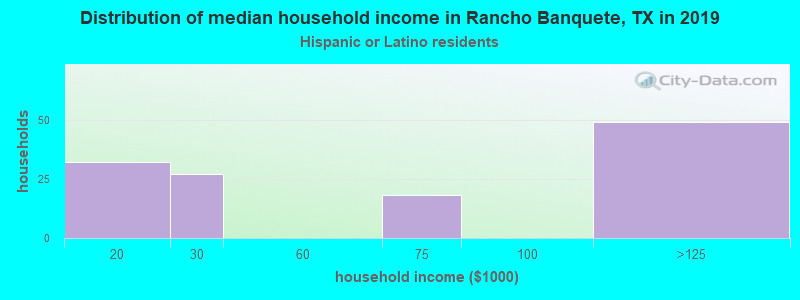Rancho Banquete household income for Hispanic or Latino race householders