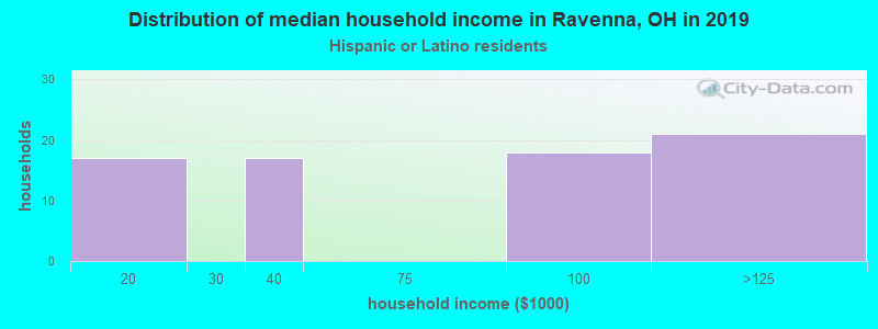 Ravenna household income for Hispanic or Latino race householders