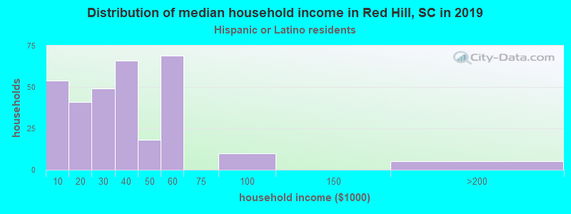 Red Hill household income for Hispanic or Latino race householders