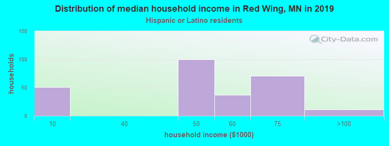 Red Wing household income for Hispanic or Latino race householders