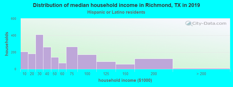 Richmond household income for Hispanic or Latino race householders