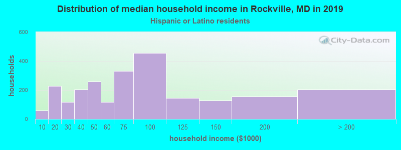 Rockville household income for Hispanic or Latino race householders