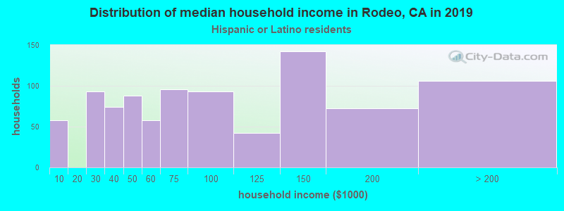 Rodeo household income for Hispanic or Latino race householders