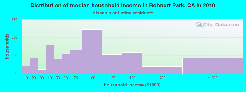 Rohnert Park household income for Hispanic or Latino race householders