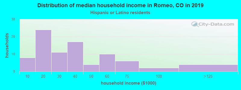 Romeo household income for Hispanic or Latino race householders