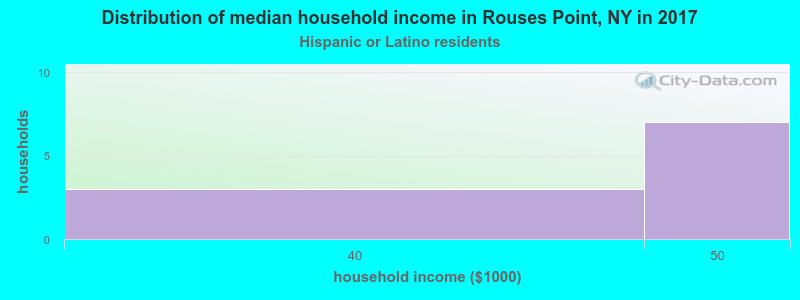 Rouses Point household income for Hispanic or Latino race householders