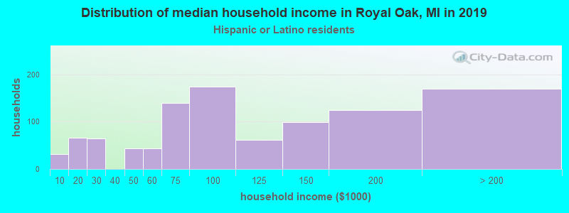 Royal Oak household income for Hispanic or Latino race householders